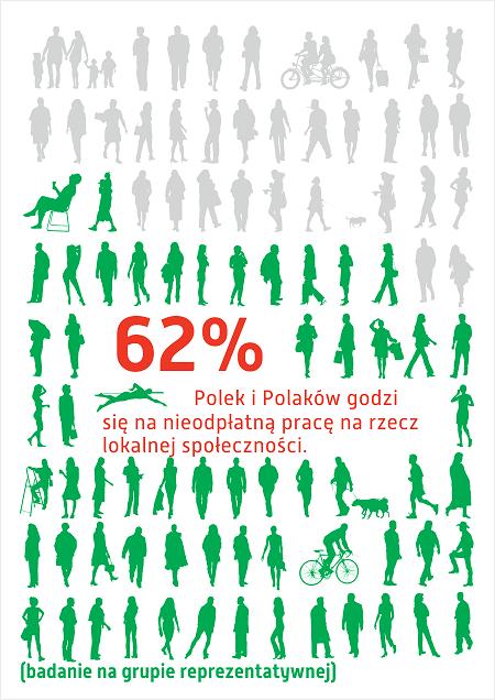62 procent Polaków