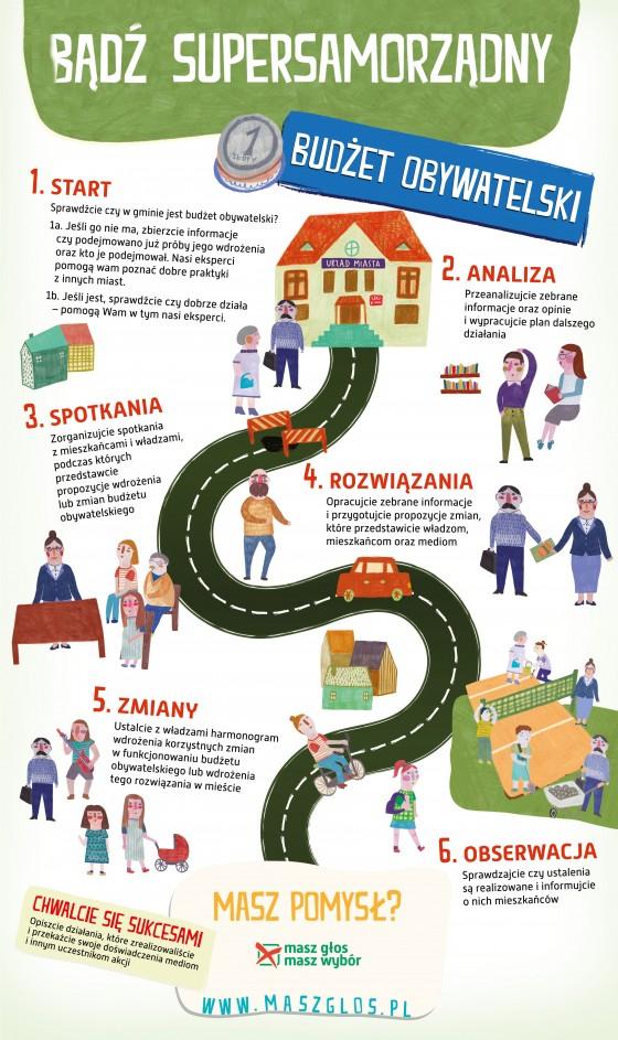 MGMW_infografika_Budzet_2