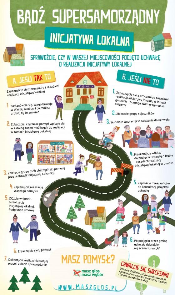 MGMW_infografika_Inicjatywa_2
