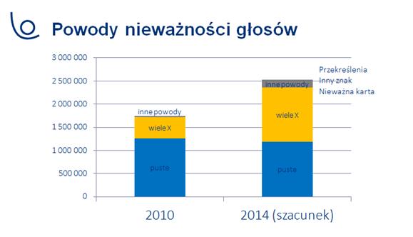 Powody nieważności głosów w wyborach do sejmików w 2010 oraz 2014r.