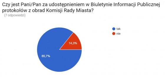 ankieta 2
