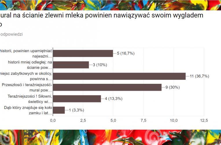 Wyniki konsultacji społecznych w Wiązownicy-Kolonii